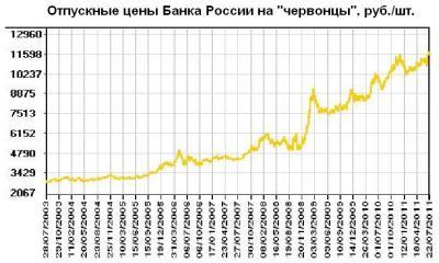 Отпускные цыны ЦБР на червонцы.JPG