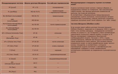 Системы оценки состояния монет.jpg