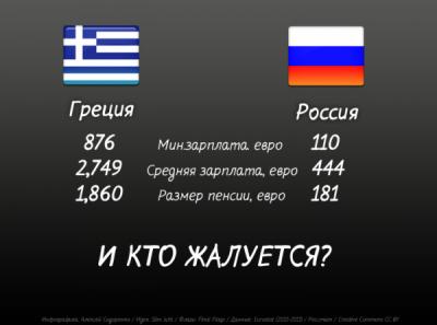 greece-russia-comparison-600x445.png