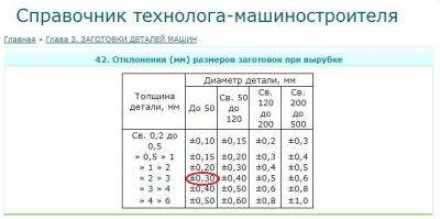 отклонения размеров при вырубке.jpg