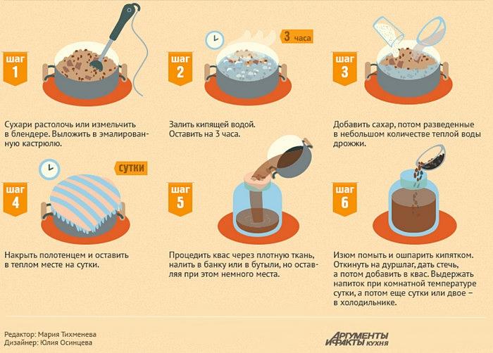 Как сделать хлебный квас с дрожжами 772