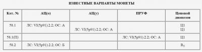 ГОСБАНК (варианты монеты).jpg