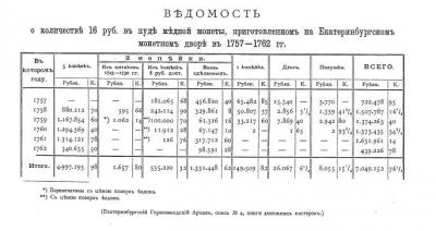 Georgij_Mihajlovich_vel_kn_Monety_carstvovanij_Elisavety_I_i_Petra_III_01_01_1896_RSL.jpg