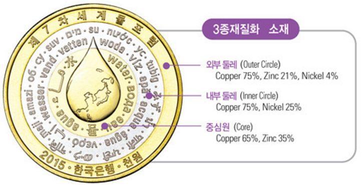 Южная Корея 2015 Всемирный Водный Форум 1000 Won Биметаллические монеты (состав металла).jpg