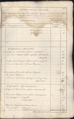 Ф. 641. Оп. 1. Д. 4. Л. 63.jpg