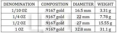 Крюгеррэнд, золото (спецификация).jpg